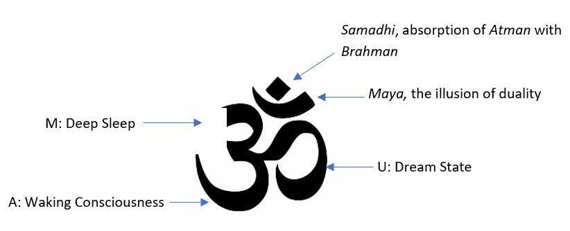 The meaning of the OM devangari symbol